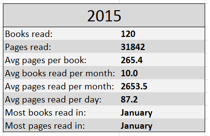 2015 year end stats